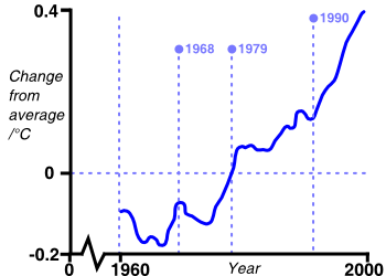 graph: change in average global temperature over time