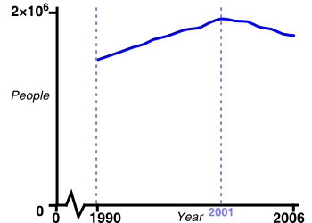 Graph: Number of deaths from tuberculosis worldwide.