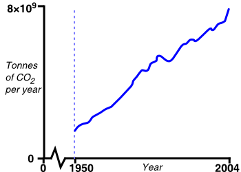 graph: emissions of carbon dioxide by humans over time