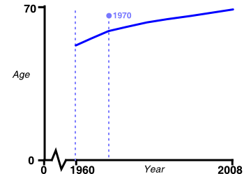 graph: average world life expectancy over time