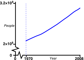 graph: human population of the USA over time