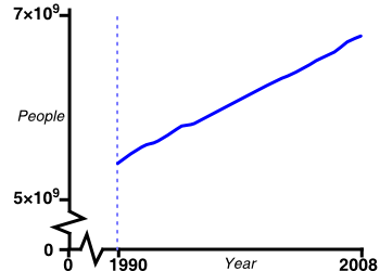 graph: human population of the world over time